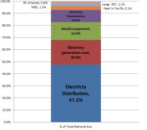 AEMC-electricty-bill-makeup-2013-2014