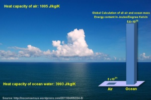 atmosphere-vs-ocean-heat-capacity