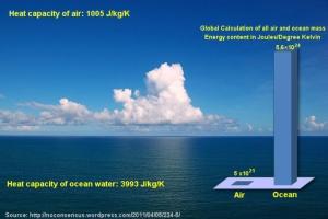 atmosphere-vs-ocean-heat-capacity
